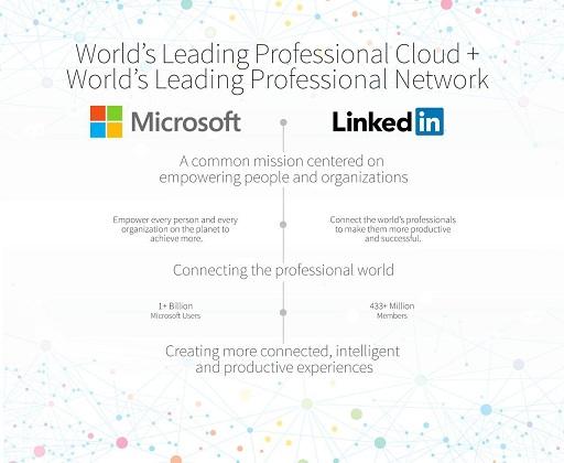 لینکدین و مایکروسافت - رایگان اس ام اس